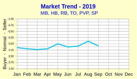 Market trend chart for first nine months of 2019.