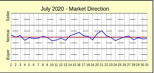 Market Direction, July 2020