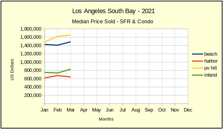 2021_mar_med_price_chart-1