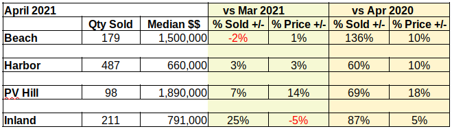 April 2021 LA So Bay residential sales stats