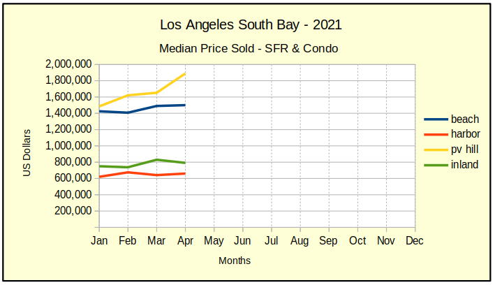 April 2021 LA So Bay residential sales median price chart