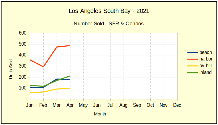 April 2021 LA So Bay residential sales volume chart