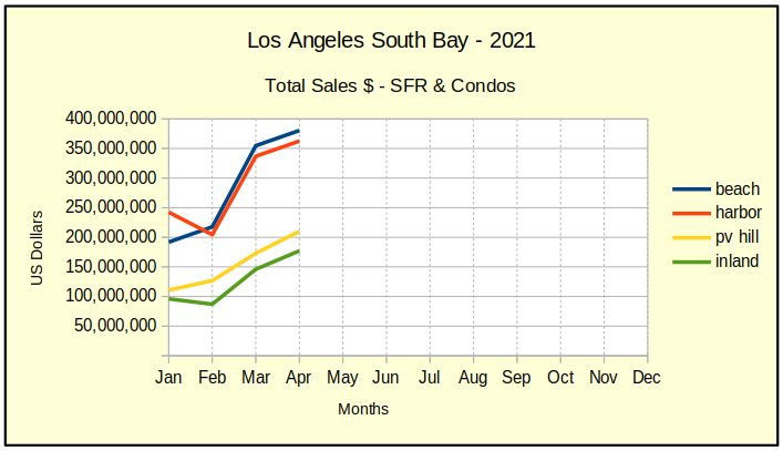 April 2021 LA So Bay residential total sales $$ chart